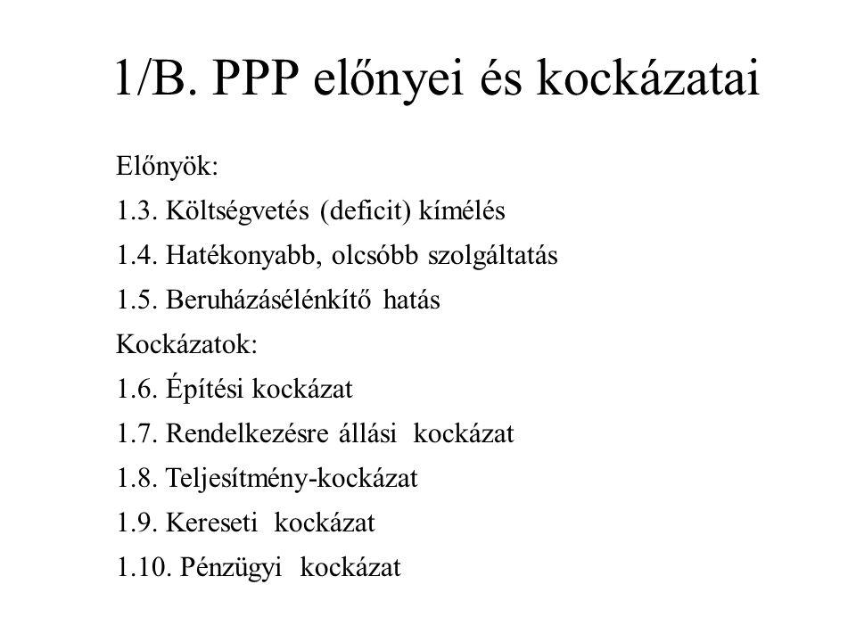 1/B. PPP előnyei és kockázatai Előnyök: 1.3. Költségvetés (deficit) kímélés 1.4.