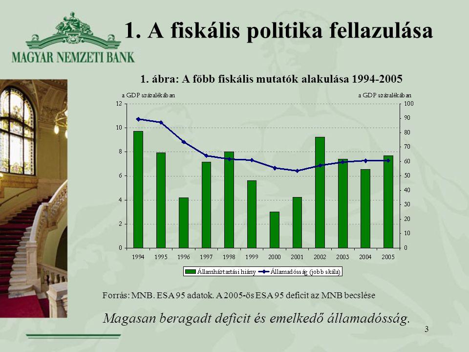 3 1. A fiskális politika fellazulása Forrás: MNB.