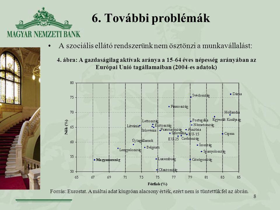 8 6. További problémák A szociális ellátó rendszerünk nem ösztönzi a munkavállalást: 4.