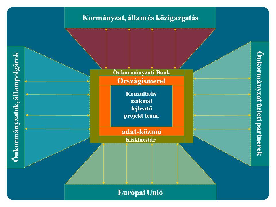 Muraközy Csaba ETP-modellje Önkormányzatok, állampolgárok Kormányzat, állam és közigazgatás Önkormányzat üzleti partnerek Önkormányzati Bank Európai Unió Kiskincstár Országismeret adat-közmű Konzultatív szakmai fejlesztő projekt team.