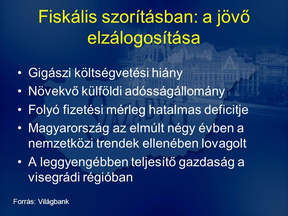Fiskális szorításban: a jövő elzálogosítása Gigászi költségvetési hiány Növekvő külföldi adósságállomány Folyó fizetési mérleg hatalmas deficitje Magyarország az elmúlt négy évben a nemzetközi trendek ellenében lovagolt A leggyengébben teljesítő gazdaság a visegrádi régióban Forrás: Világbank