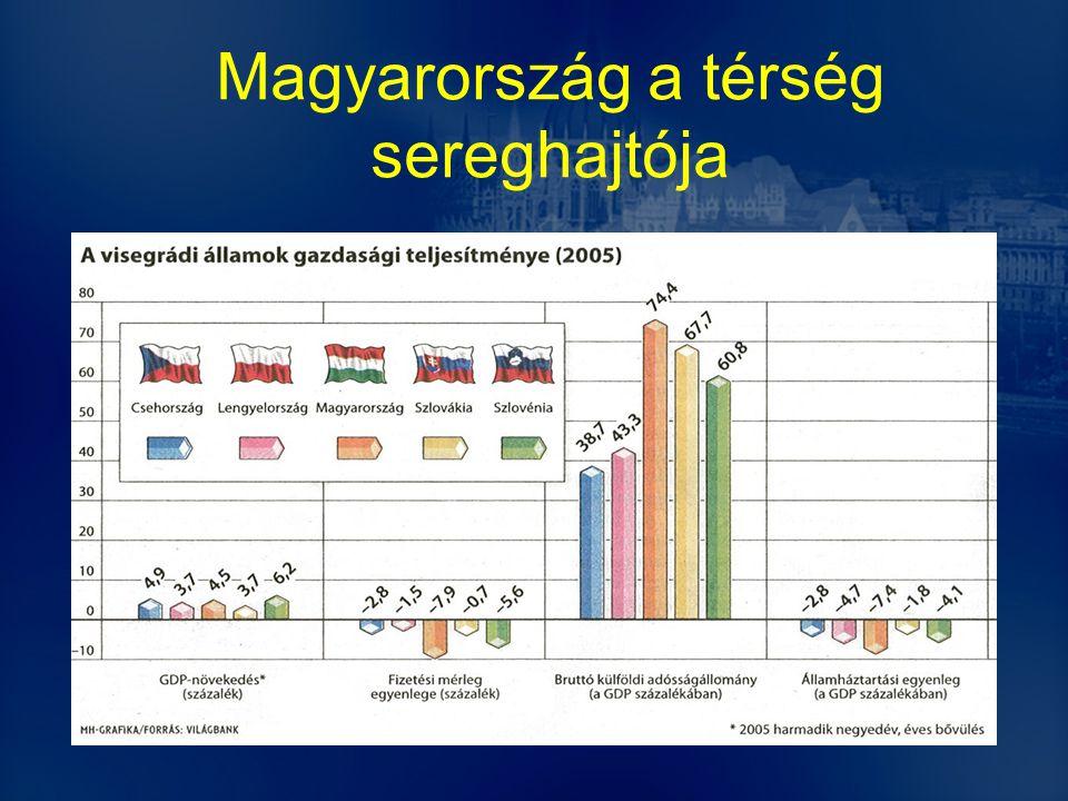 Magyarország a térség sereghajtója