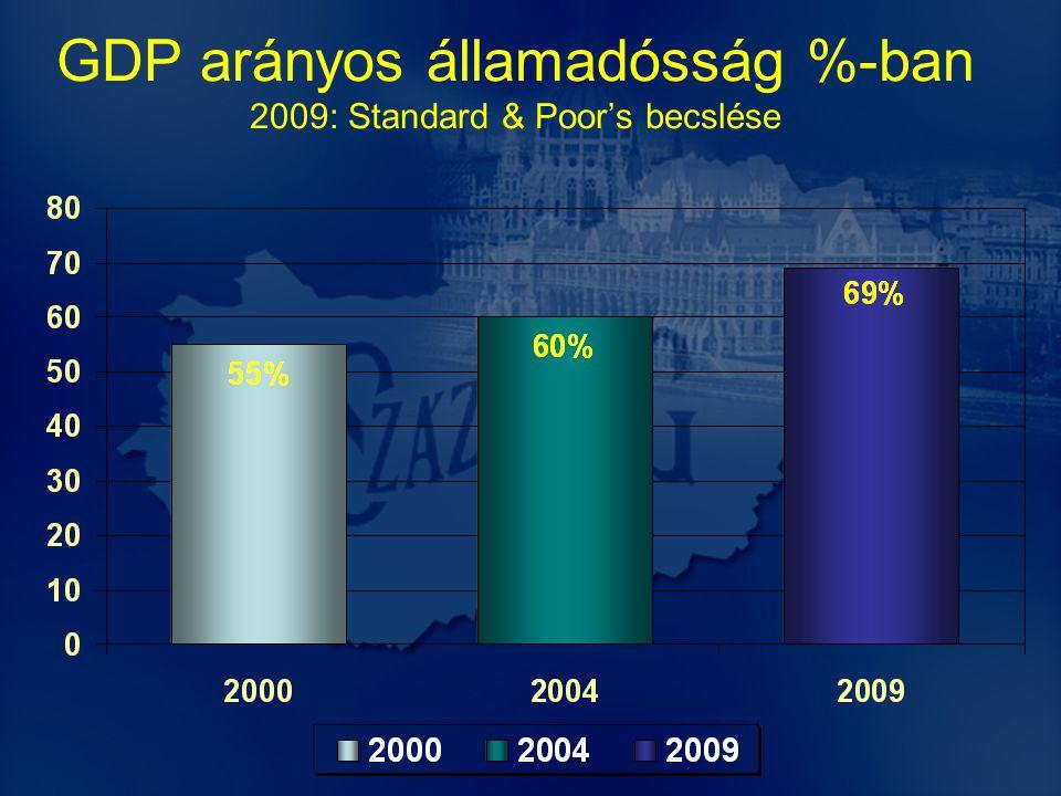 GDP arányos államadósság %-ban 2009: Standard & Poor's becslése