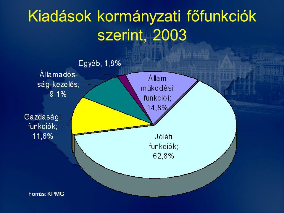 Kiadások kormányzati főfunkciók szerint, 2003 Forrás: KPMG