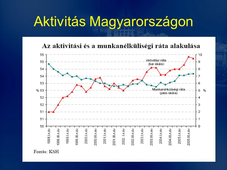 Aktivitás Magyarországon