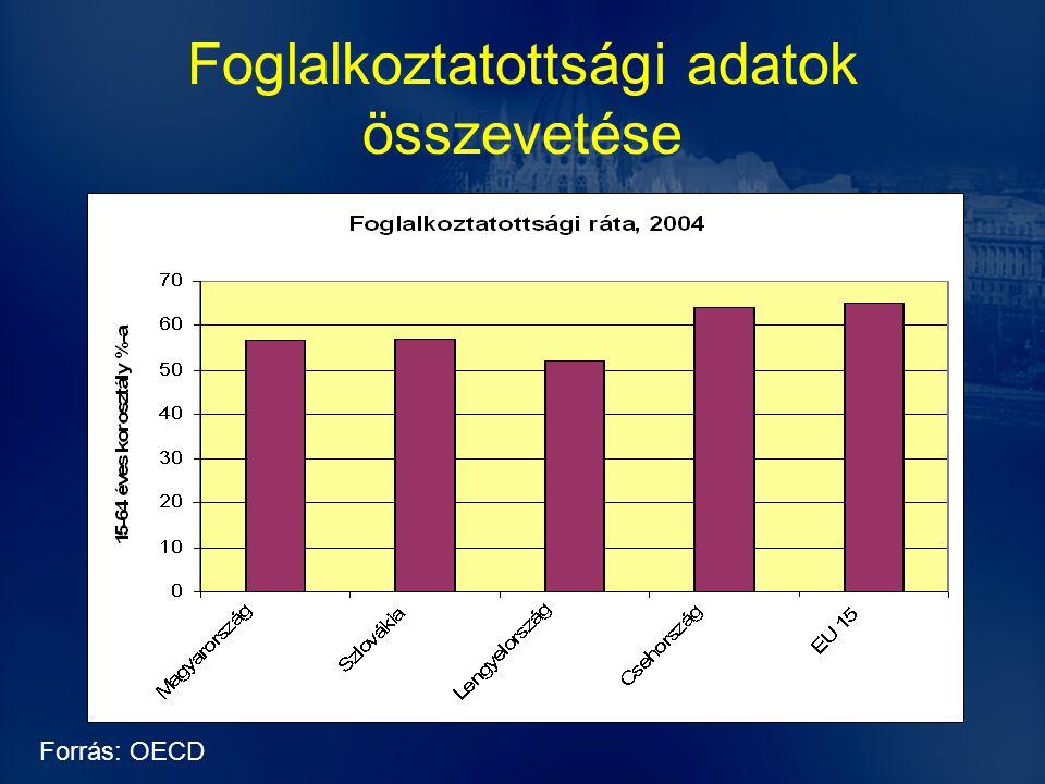 Foglalkoztatottsági adatok összevetése Forrás: OECD