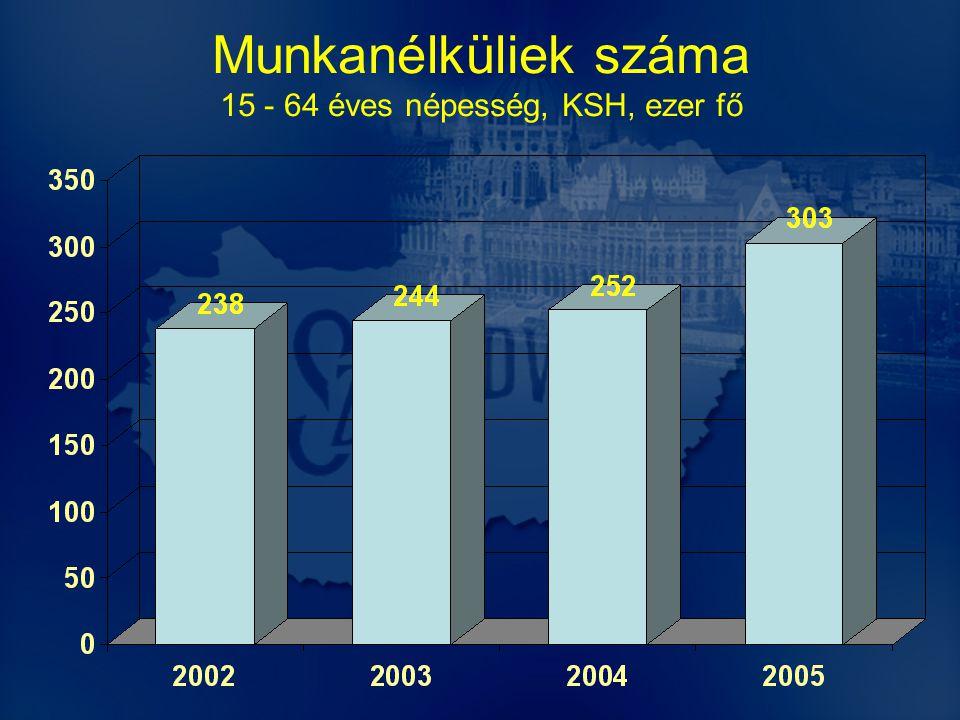 Munkanélküliek száma 15 - 64 éves népesség, KSH, ezer fő