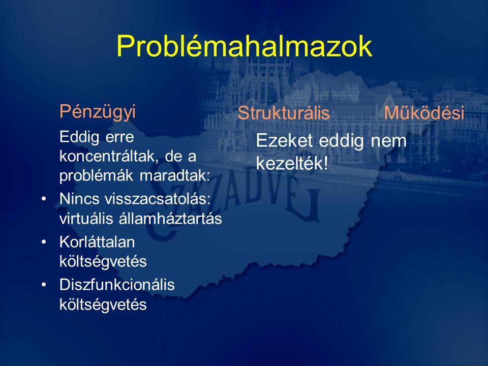 Problémahalmazok StrukturálisMűködési Ezeket eddig nem kezelték.