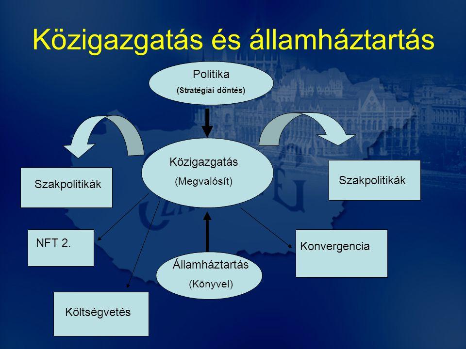 Közigazgatás és államháztartás Politika (Stratégiai döntés) Közigazgatás (Megvalósít) Államháztartás (Könyvel) NFT 2.