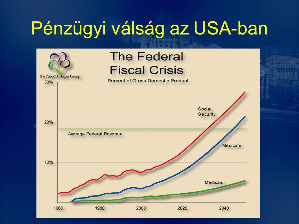 Pénzügyi válság az USA-ban