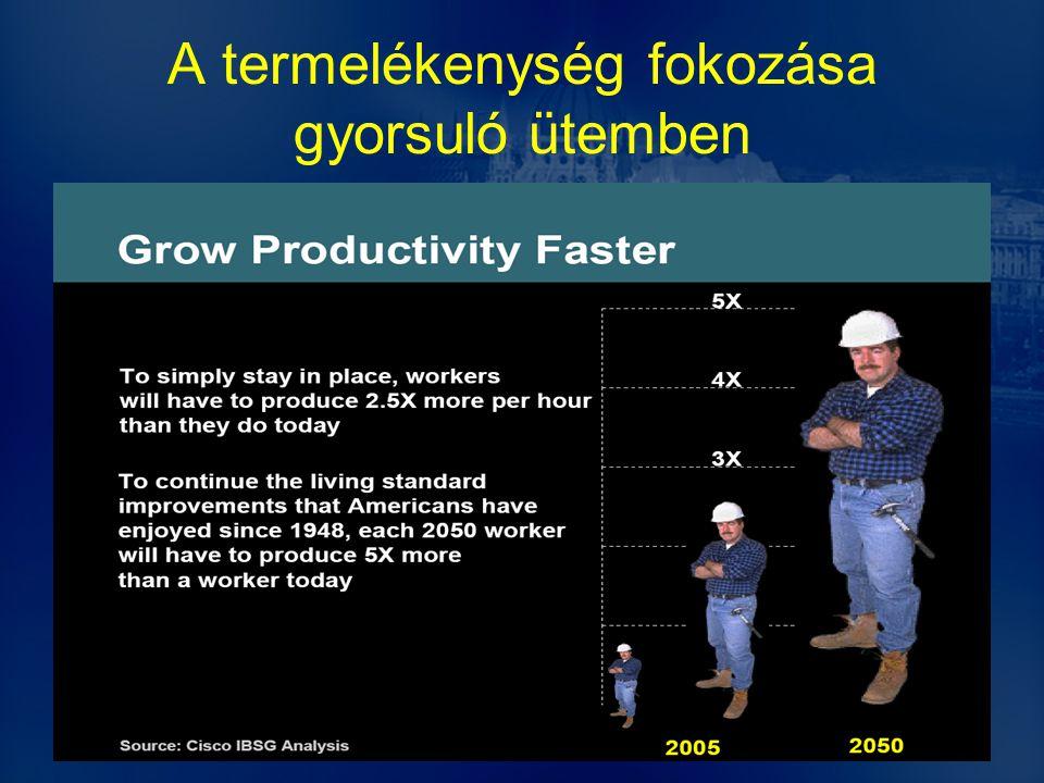 A termelékenység fokozása gyorsuló ütemben