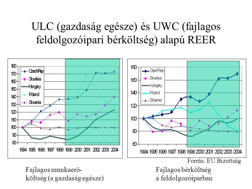 ULC (gazdaság egésze) és UWC (fajlagos feldolgozóipari bérköltség) alapú REER Fajlagos munkaerő- költség (a gazdaság egésze) Fajlagos bérköltség a feldolgozóiparban Forrás: EU Bizottság
