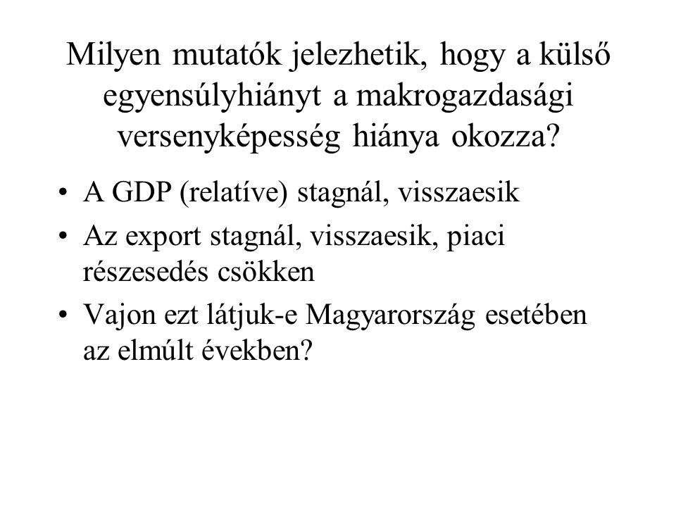 Milyen mutatók jelezhetik, hogy a külső egyensúlyhiányt a makrogazdasági versenyképesség hiánya okozza.