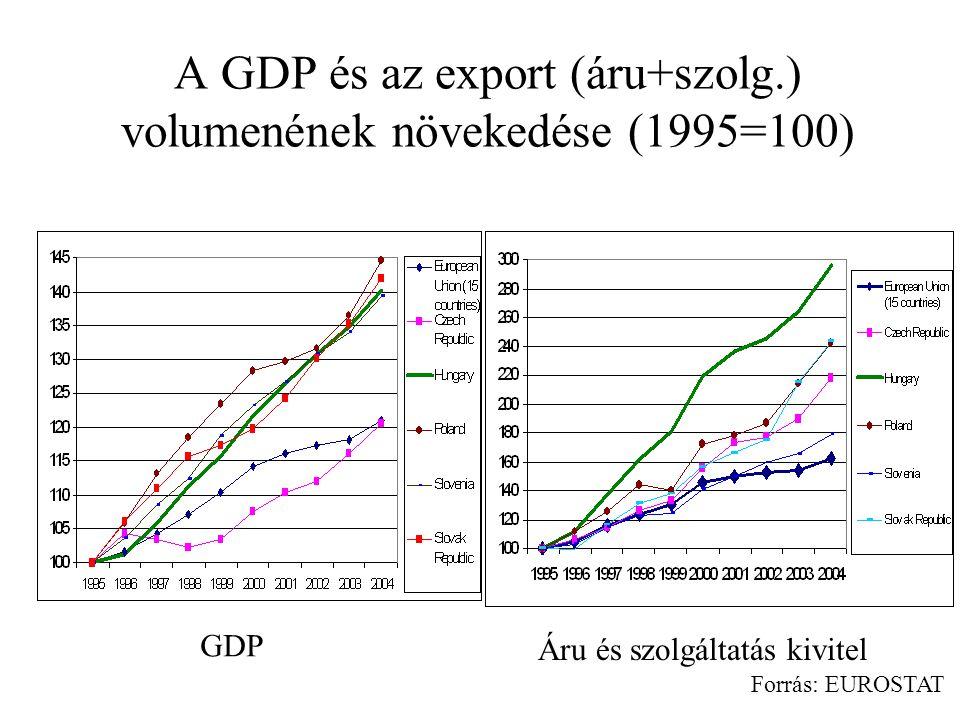 A GDP és az export (áru+szolg.) volumenének növekedése (1995=100) GDP Áru és szolgáltatás kivitel Forrás: EUROSTAT