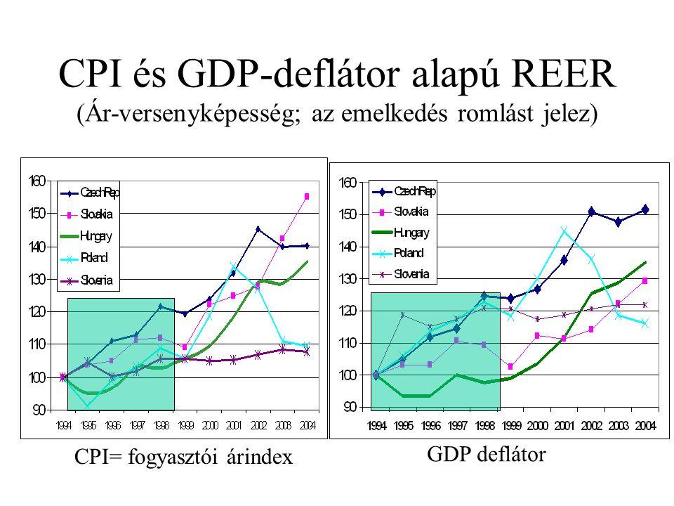 CPI és GDP-deflátor alapú REER (Ár-versenyképesség; az emelkedés romlást jelez) CPI= fogyasztói árindex GDP deflátor