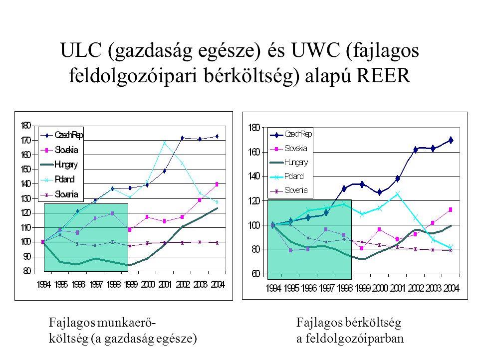 ULC (gazdaság egésze) és UWC (fajlagos feldolgozóipari bérköltség) alapú REER Fajlagos munkaerő- költség (a gazdaság egésze) Fajlagos bérköltség a feldolgozóiparban