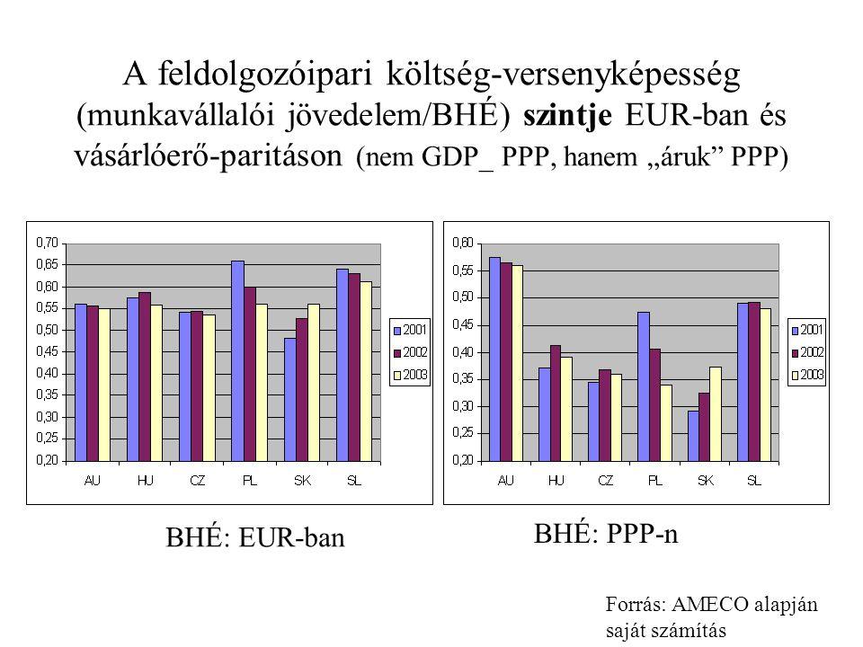 """A feldolgozóipari költség-versenyképesség (munkavállalói jövedelem/BHÉ) szintje EUR-ban és vásárlóerő-paritáson (nem GDP_ PPP, hanem """"áruk PPP) BHÉ: EUR-ban BHÉ: PPP-n Forrás: AMECO alapján saját számítás"""