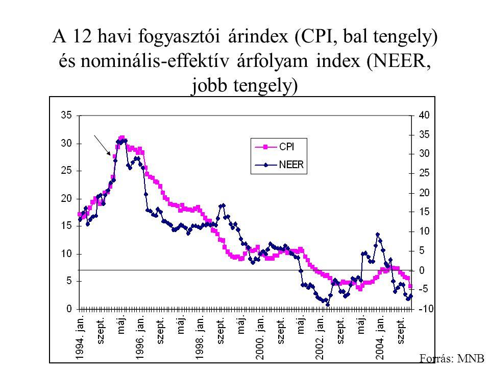 A 12 havi fogyasztói árindex (CPI, bal tengely) és nominális-effektív árfolyam index (NEER, jobb tengely) Forrás: MNB
