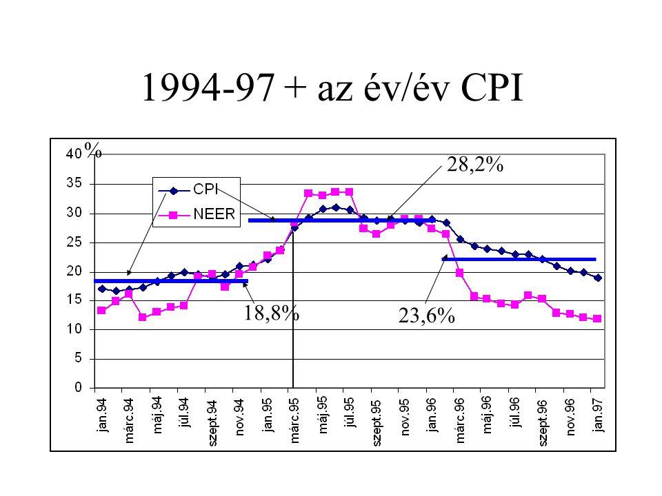 1994-97 + az év/év CPI 18,8% % 28,2% 23,6%