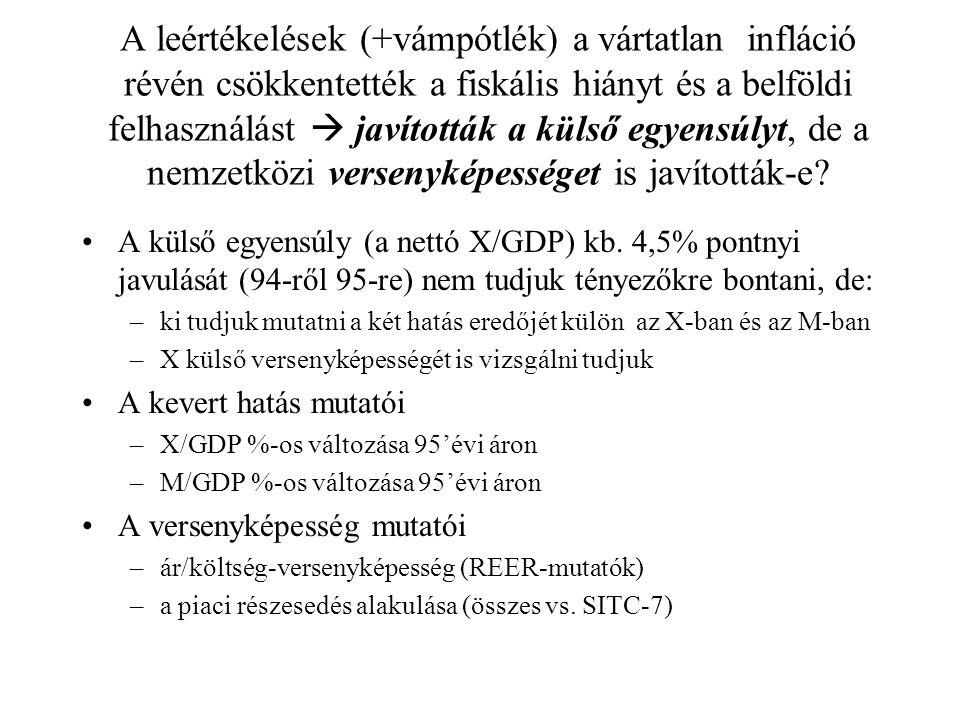 Az import/belföldi felhasználás és az export/GDP (NSZ= áru és szolgáltatás) 1995.