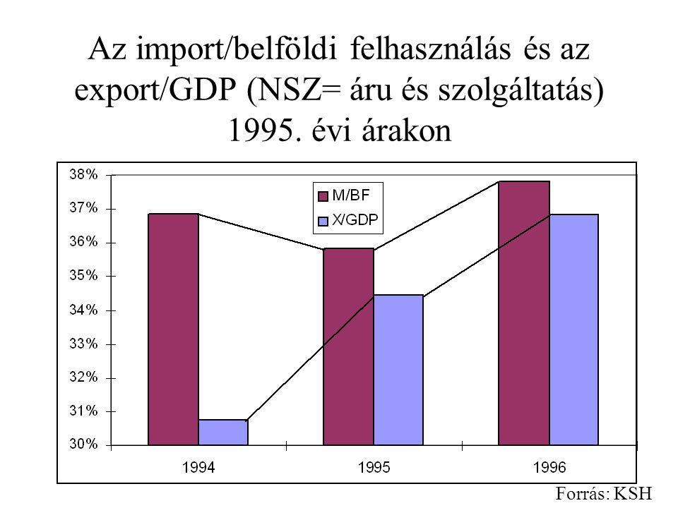 Ár-versenyképesség: A CPI és GDP-deflátor alapú REER (1994=100) Relatív fogyasztói árindex Relatív GDP-deflátor Forrás: EU Bizottság
