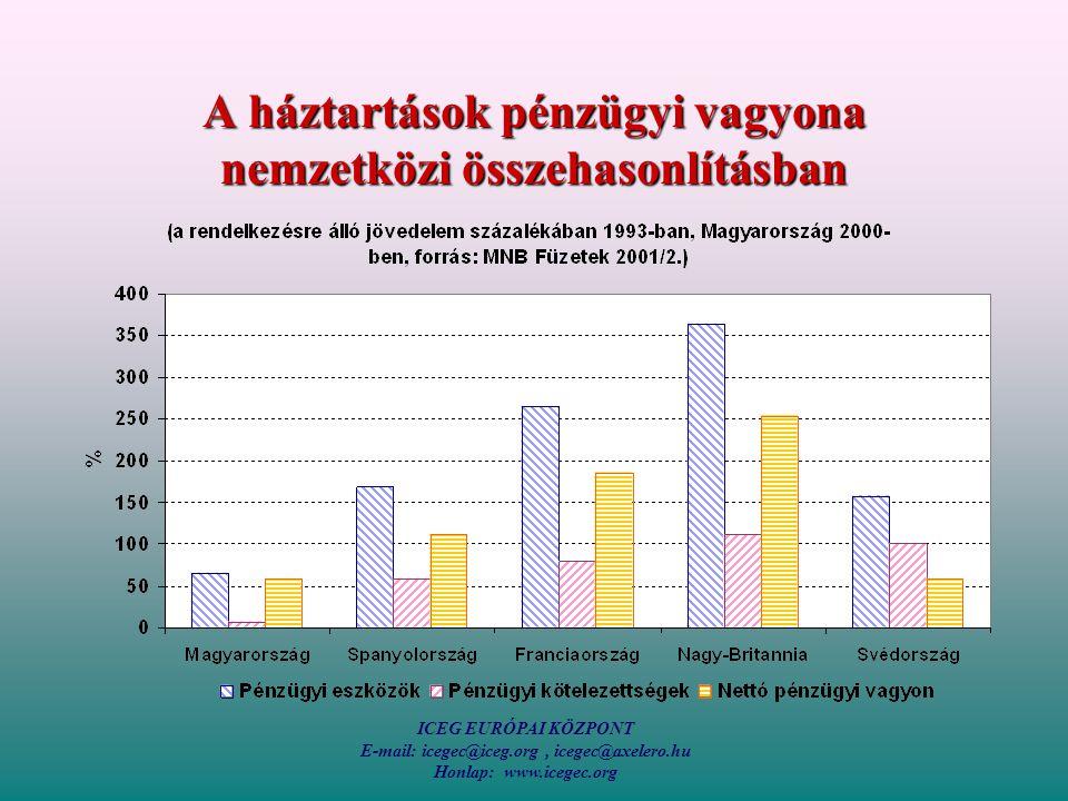 ICEG EURÓPAI KÖZPONT E-mail: icegec@iceg.org, icegec@axelero.hu Honlap: www.icegec.org A háztartások pénzügyi vagyona nemzetközi összehasonlításban