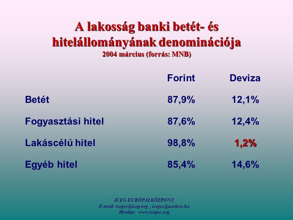 ICEG EURÓPAI KÖZPONT E-mail: icegec@iceg.org, icegec@axelero.hu Honlap: www.icegec.org A lakosság banki betét- és hitelállományának denominációja 2004 március (forrás: MNB) ForintDeviza Betét87,9%12,1% Fogyasztási hitel87,6%12,4% Lakáscélú hitel98,8%1,2% Egyéb hitel85,4%14,6%