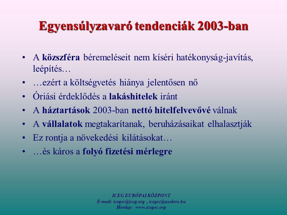 ICEG EURÓPAI KÖZPONT E-mail: icegec@iceg.org, icegec@axelero.hu Honlap: www.icegec.org Egyensúlyzavaró tendenciák 2003-ban A közszféra béremeléseit nem kíséri hatékonyság-javítás, leépítés… …ezért a költségvetés hiánya jelentősen nő Óriási érdeklődés a lakáshitelek iránt A háztartások 2003-ban nettó hitelfelvevővé válnak A vállalatok megtakarítanak, beruházásaikat elhalasztják Ez rontja a növekedési kilátásokat… …és káros a folyó fizetési mérlegre
