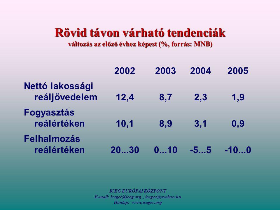 ICEG EURÓPAI KÖZPONT E-mail: icegec@iceg.org, icegec@axelero.hu Honlap: www.icegec.org Rövid távon várható tendenciák változás az előző évhez képest (%, forrás: MNB) 2002200320042005 Nettó lakossági reáljövedelem12,48,72,31,9 Fogyasztás reálértéken10,18,93,10,9 Felhalmozás reálértéken20...300...10-5...5-10...0