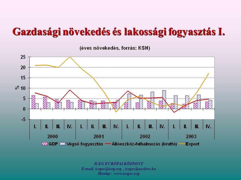 ICEG EURÓPAI KÖZPONT E-mail: icegec@iceg.org, icegec@axelero.hu Honlap: www.icegec.org Gazdasági növekedés és lakossági fogyasztás I.