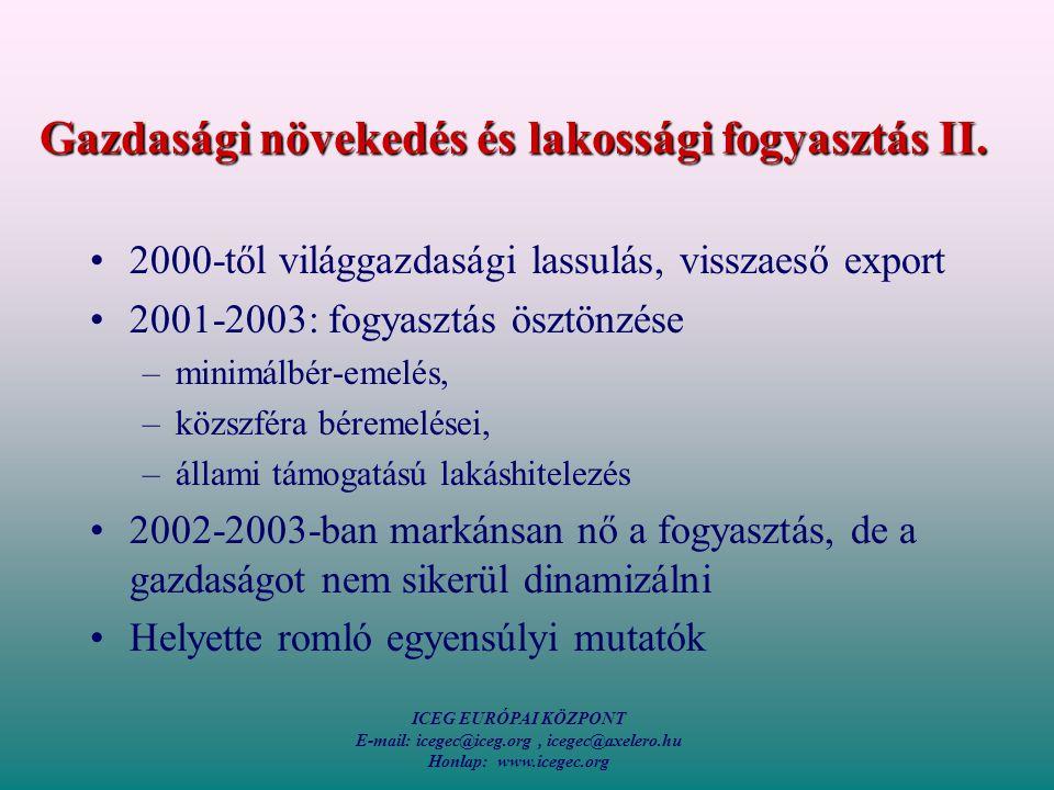 ICEG EURÓPAI KÖZPONT E-mail: icegec@iceg.org, icegec@axelero.hu Honlap: www.icegec.org A háztartások finanszírozási képessége