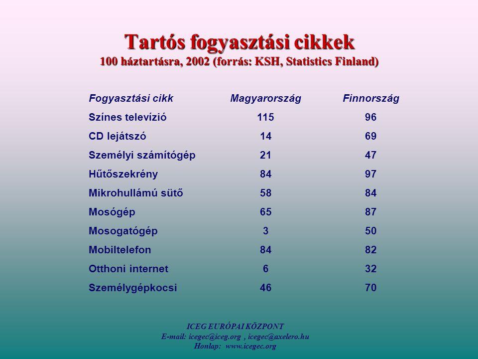 ICEG EURÓPAI KÖZPONT E-mail: icegec@iceg.org, icegec@axelero.hu Honlap: www.icegec.org Tartós fogyasztási cikkek 100 háztartásra, 2002 (forrás: KSH, Statistics Finland) Fogyasztási cikkMagyarországFinnország Színes televízió11596 CD lejátszó1469 Személyi számítógép2147 Hűtőszekrény8497 Mikrohullámú sütő5884 Mosógép6587 Mosogatógép350 Mobiltelefon8482 Otthoni internet632 Személygépkocsi4670