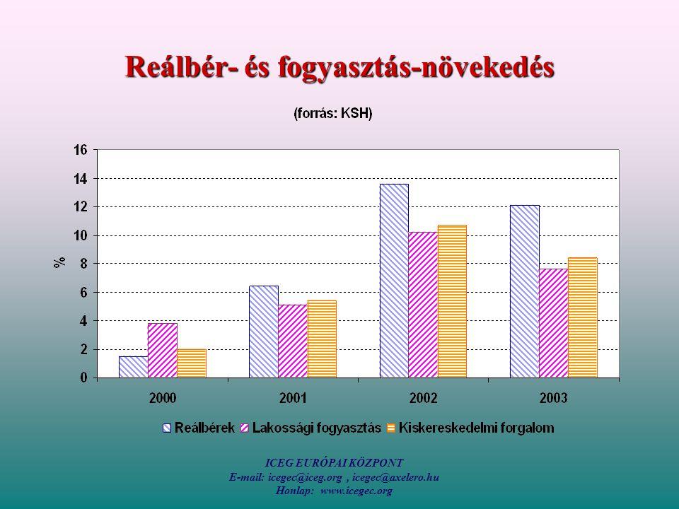 ICEG EURÓPAI KÖZPONT E-mail: icegec@iceg.org, icegec@axelero.hu Honlap: www.icegec.org Reálbér- és fogyasztás-növekedés