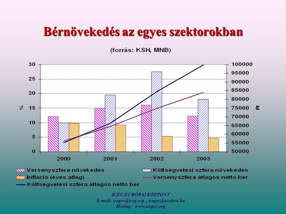 ICEG EURÓPAI KÖZPONT E-mail: icegec@iceg.org, icegec@axelero.hu Honlap: www.icegec.org Bérnövekedés az egyes szektorokban