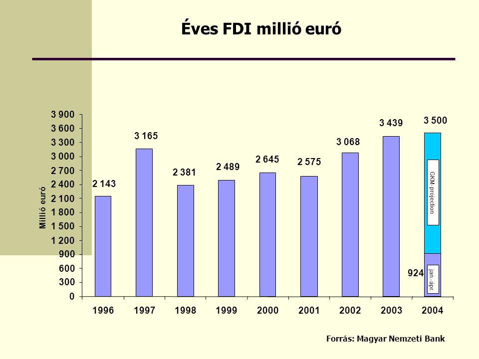 Éves FDI millió euró Forrás: Magyar Nemzeti Bank 3 068 2 575 2 489 2 381 2 143 3 165 3 439 924 2 645 0 300 600 900 1 200 1 500 1 800 2 100 2 400 2 700 3 000 3 300 3 600 3 900 199619971998199920002001200220032004 Millió euró jan.-ápr.