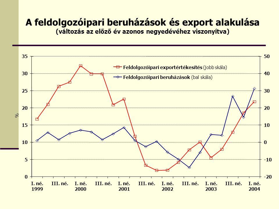 A feldolgozóipari beruházások és export alakulása (változás az előző év azonos negyedévéhez viszonyítva)