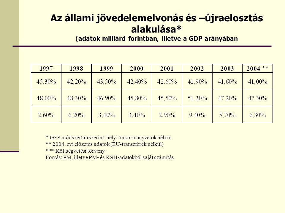 * GFS módszertan szerint, helyi önkormányzatok nélkül ** 2004.