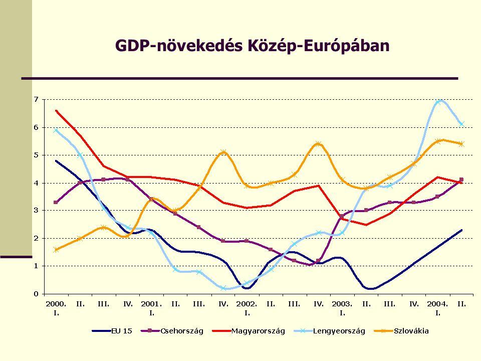 GDP-növekedés Közép-Európában