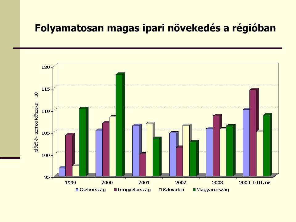 Folyamatosan magas ipari növekedés a régióban