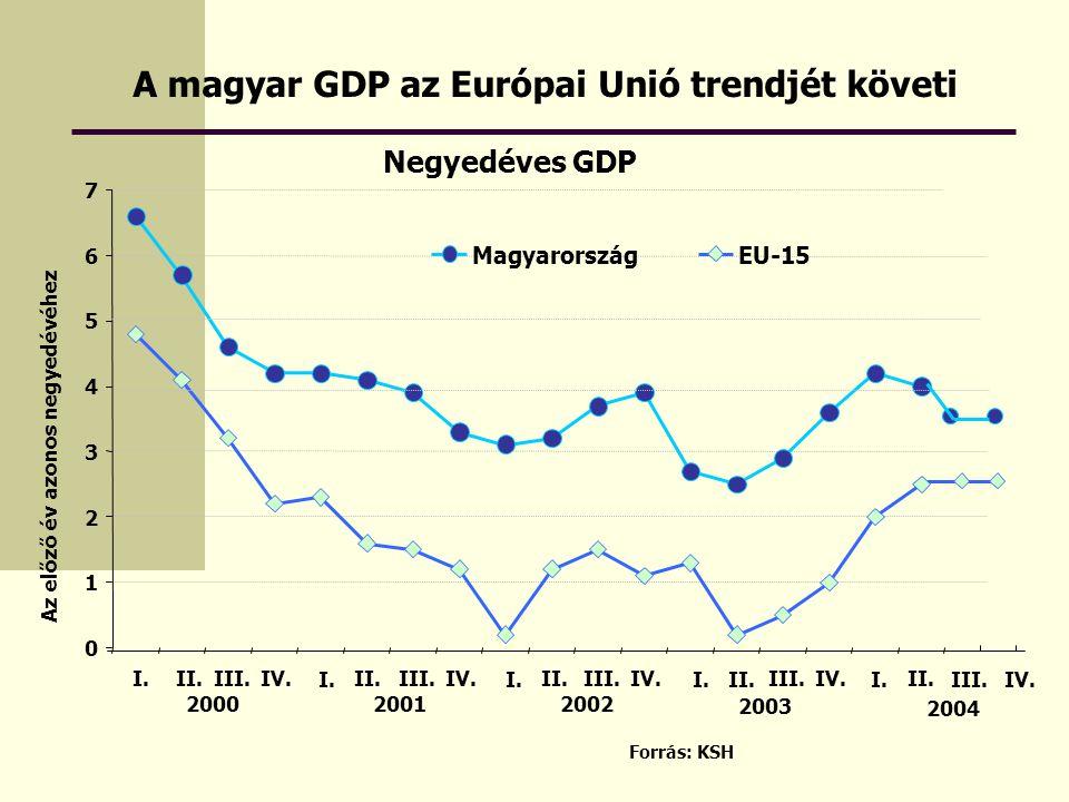 A magyar GDP az Európai Unió trendjét követi Forrás: KSH Negyedéves GDP 0 1 2 3 4 5 6 7 I.