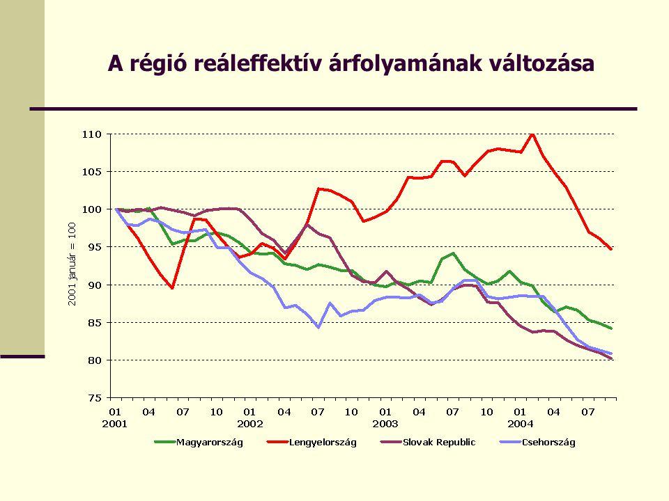 A régió reáleffektív árfolyamának változása