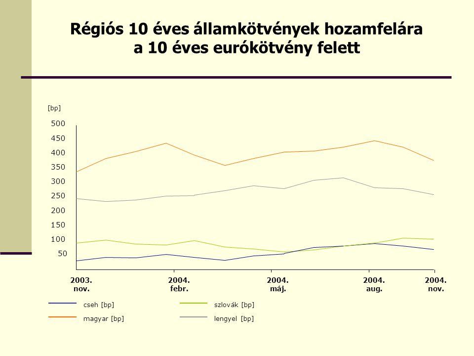 Régiós 10 éves államkötvények hozamfelára a 10 éves eurókötvény felett [bp] magyar [bp] cseh [bp] 50 100 150 200 250 300 350 400 450 500 2003.