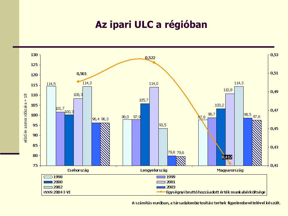 Az ipari ULC a régióban
