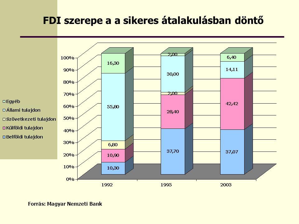 Forrás: Magyar Nemzeti Bank FDI szerepe a a sikeres átalakulásban döntő