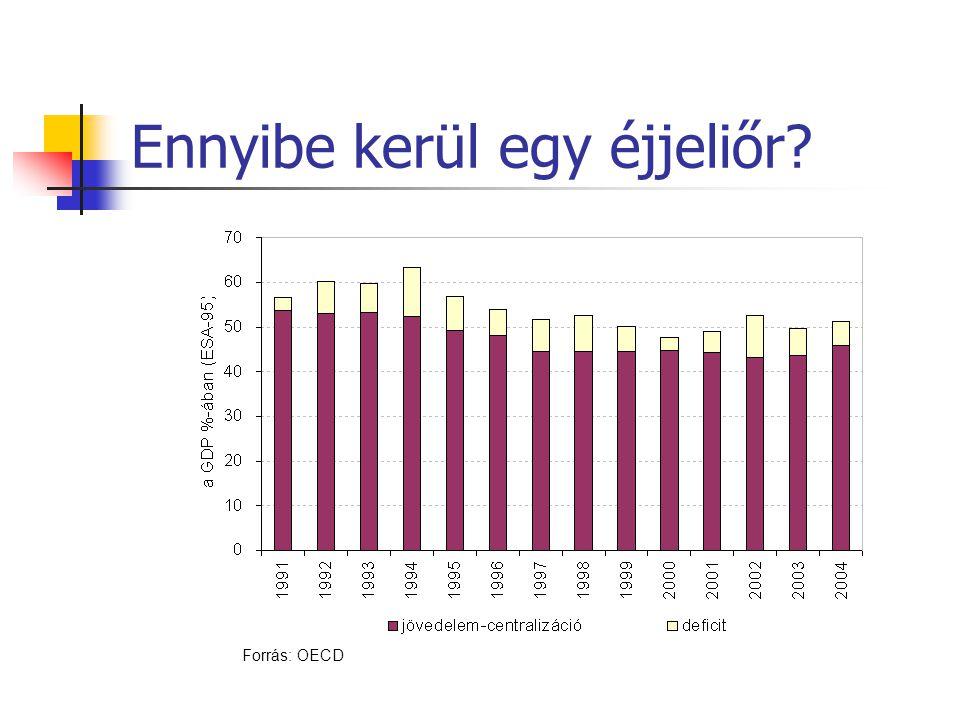 Ennyibe kerül egy éjjeliőr? Forrás: OECD