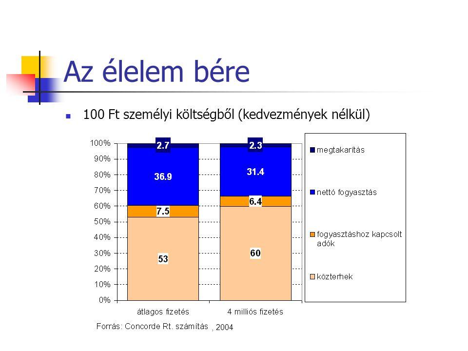 Az élelem bére 100 Ft személyi költségből (kedvezmények nélkül), 2004