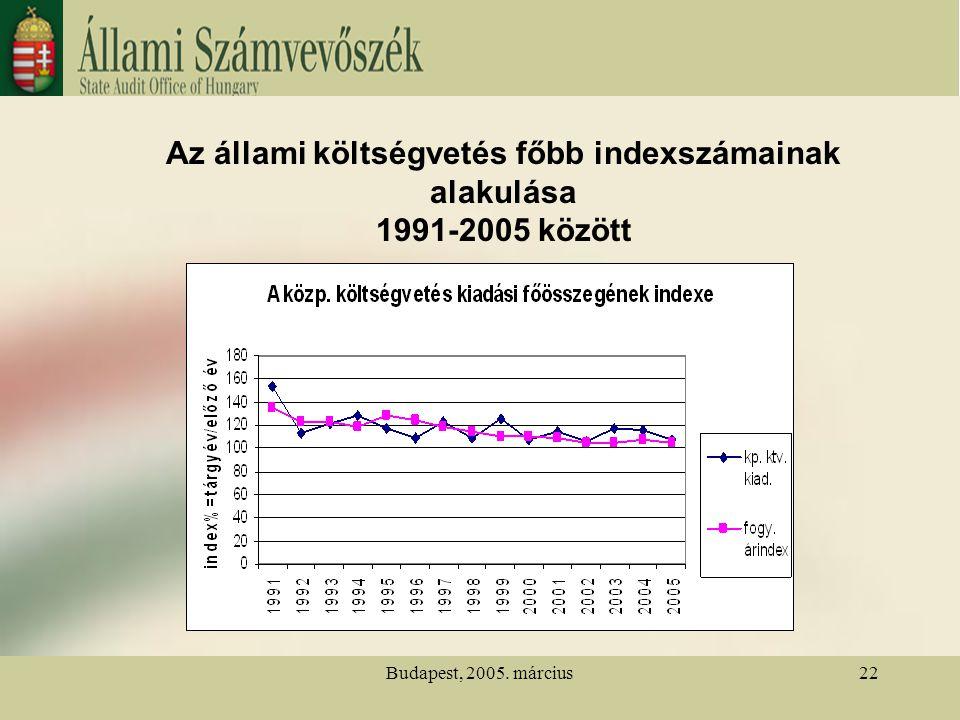 Budapest, 2005. március22 Az állami költségvetés főbb indexszámainak alakulása 1991-2005 között