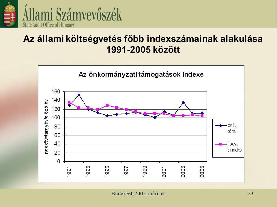 Budapest, 2005. március23 Az állami költségvetés főbb indexszámainak alakulása 1991-2005 között