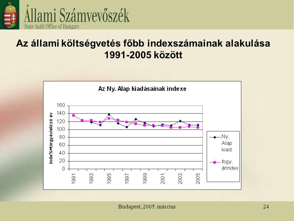 Budapest, 2005. március24 Az állami költségvetés főbb indexszámainak alakulása 1991-2005 között