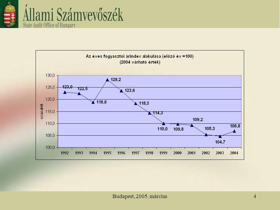 Budapest, 2005. március25 Az állami költségvetés főbb indexszámainak alakulása 1991-2005 között